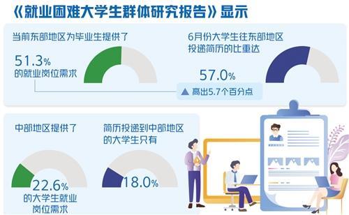 仍有26%应届毕业生在求职 大学生就业难在哪?